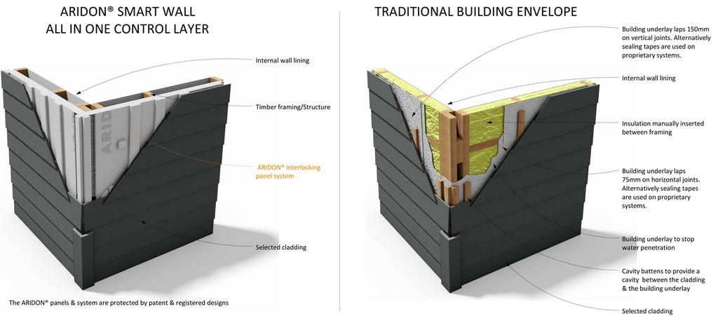 Aridon 174 Smart Wall System Innovation Essence